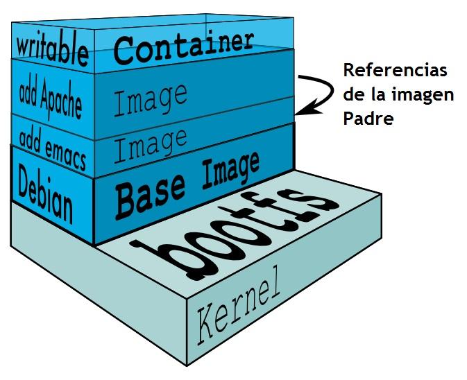 Gestión de las capas de Docker