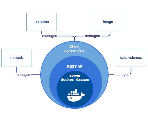 Visión de los componentes de Docker